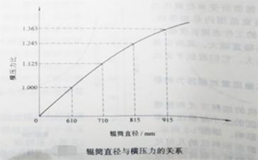 辊筒直径与横压力的关系