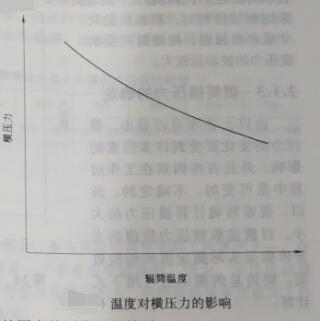 温度对横压力的影响