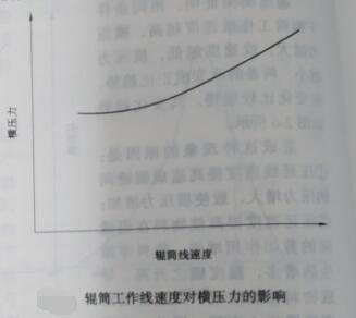 辊筒工作线速度对横压力的影响